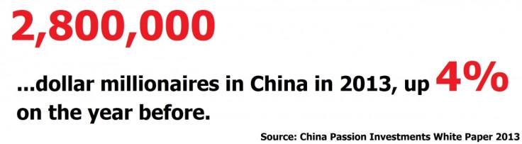 China dollar millionaires