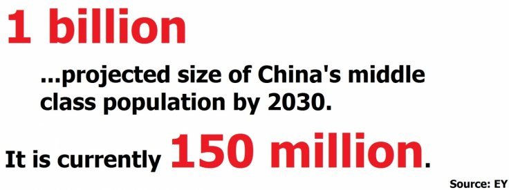 China middle class population
