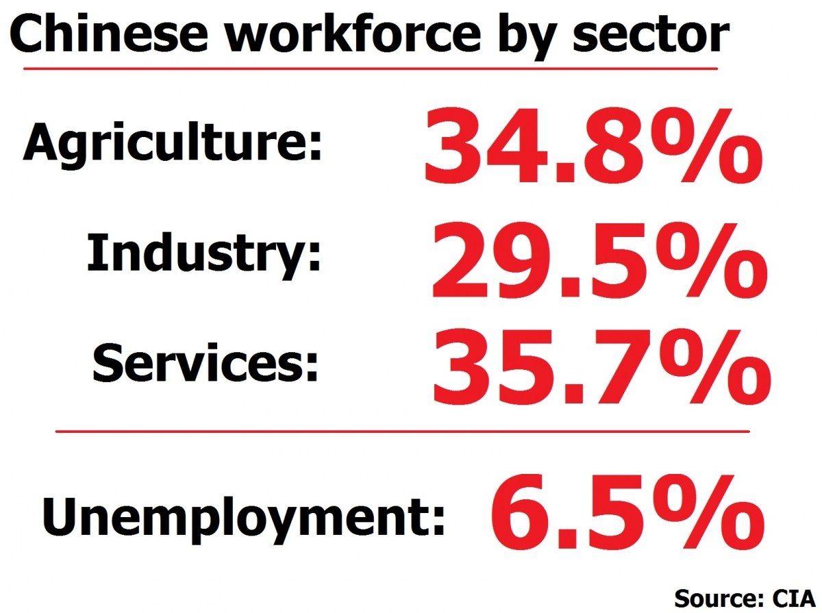 China workforce by sector