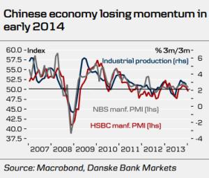 China Losing Momentum