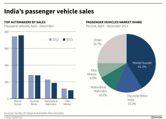 India Passenger Vehicle Sales