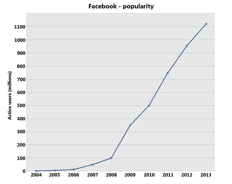 Facebook Growth 2004-2014 graph