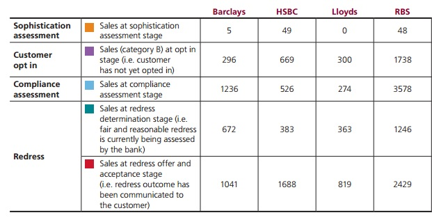 Figure 2: Mis-Selling Derivatives Scandal: Each bank has made different speeds of progress