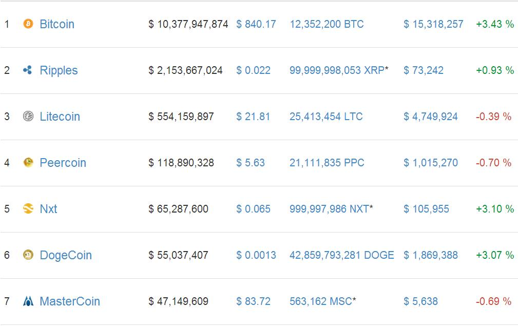 Cryptocurrency prices 4 March