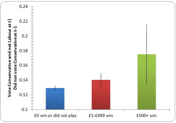 A graph shows how attitudes change after winning cash