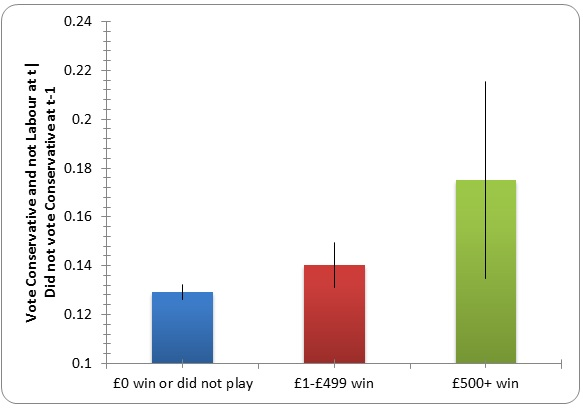 A graph shows how attitudes change after winning cash