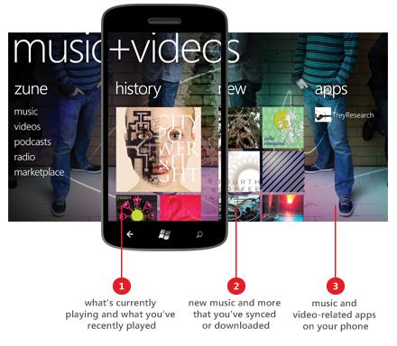 Windows Phone 8.1 Music Videos App
