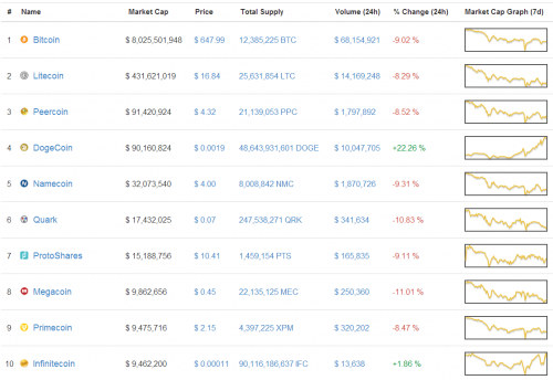 Cryptocurrency Price Latest