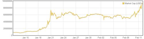 Dogecoin Market Capitalisation Graph