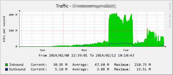 CloudFlare NTP Reflection Attack