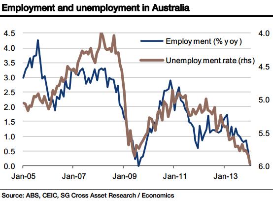 Australia's Labour Market