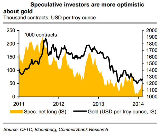 Speculative Investors Optimistic About Gold