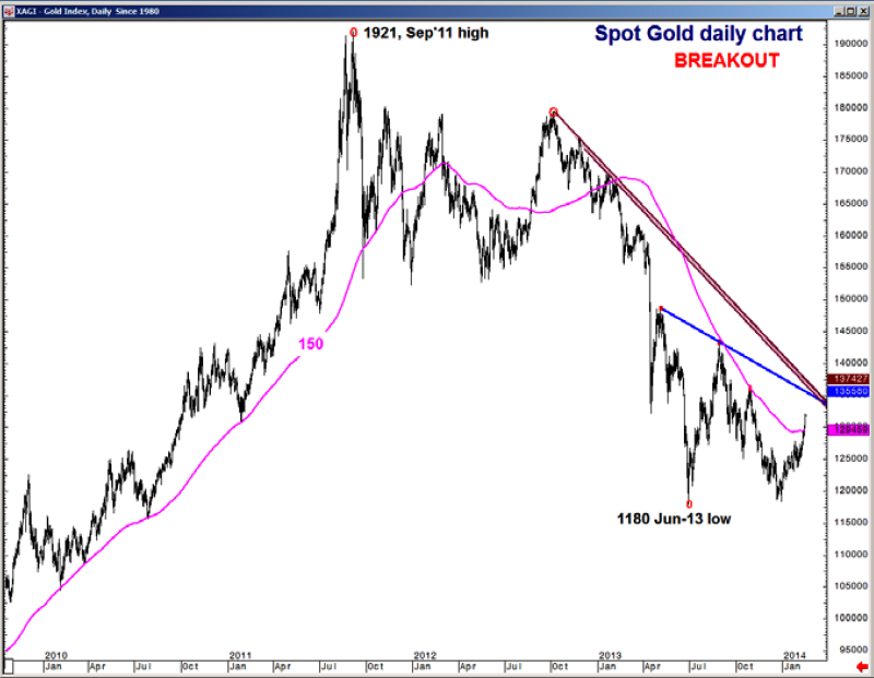Gold Breaks Pivotal Resistance