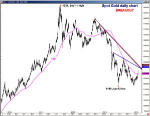 Gold Breaks Pivotal Resistance
