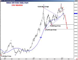Bearish Nikkei 225