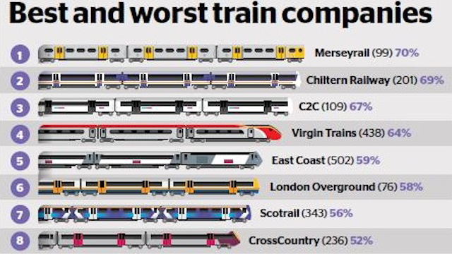 Which? Train Firm Poll Confirms Customers' Woes