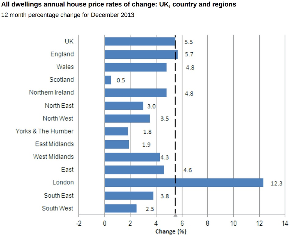 UK house price regional chart