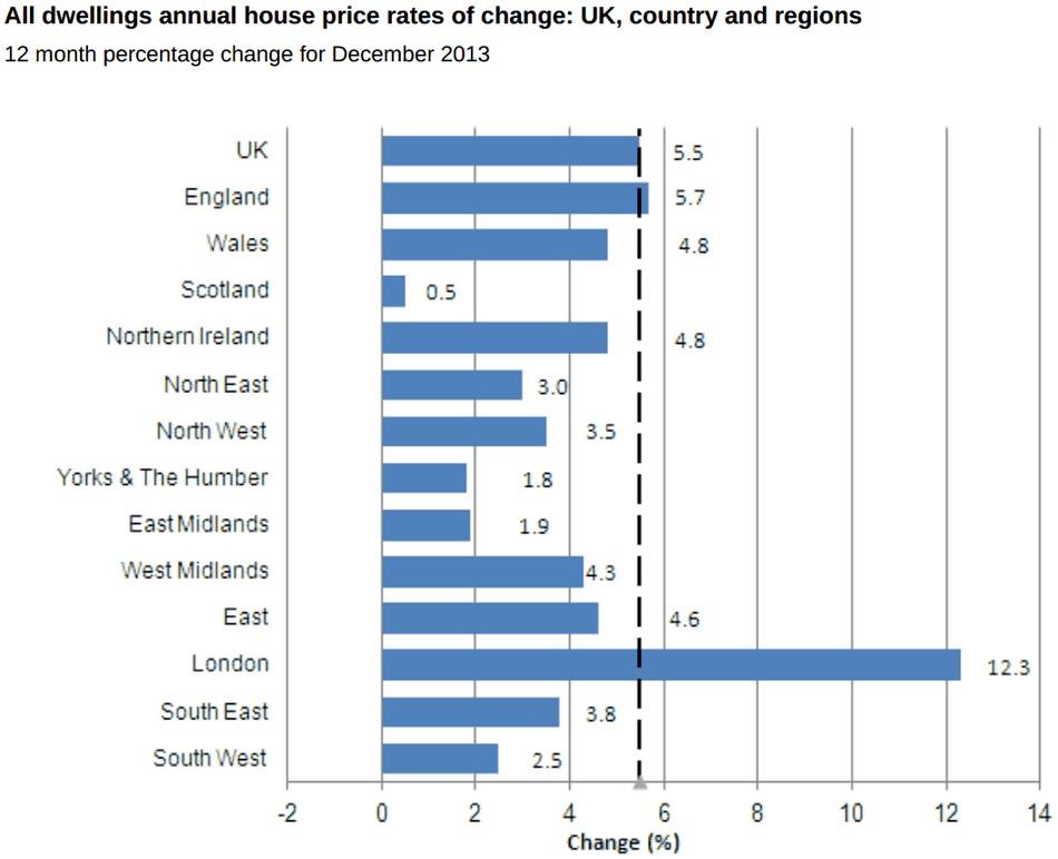 UK house price regional chart