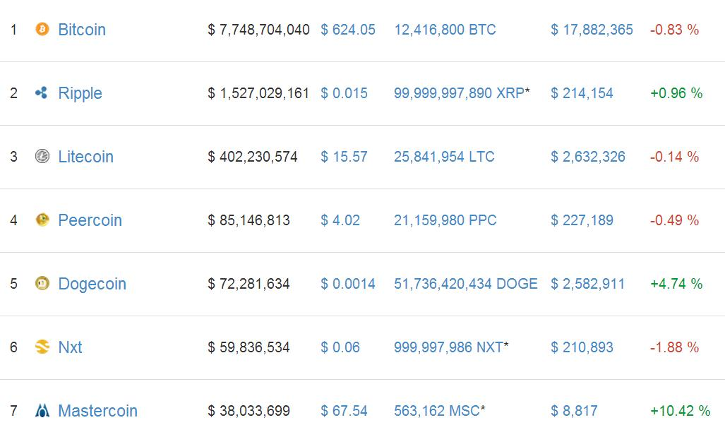 Cryptocurrency 19 February