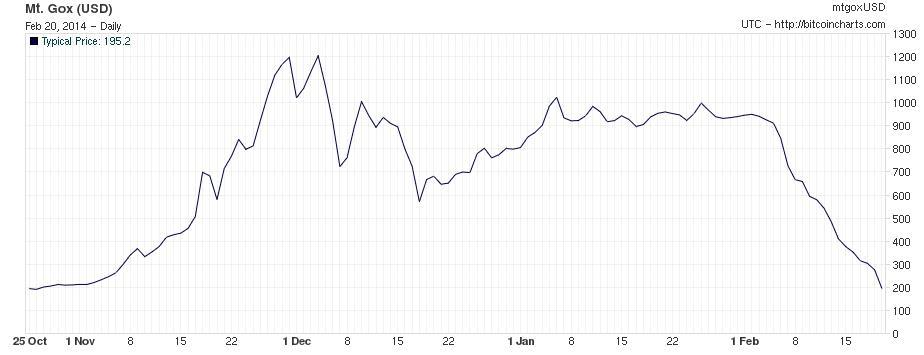 Mt Gox bitcoin price