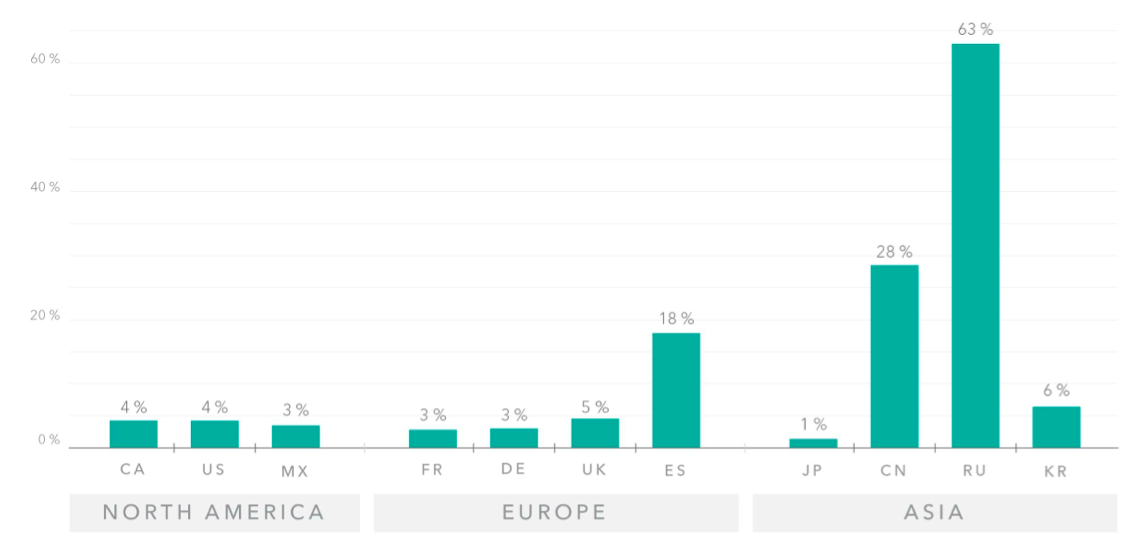 Mobile Malware Detection Globally