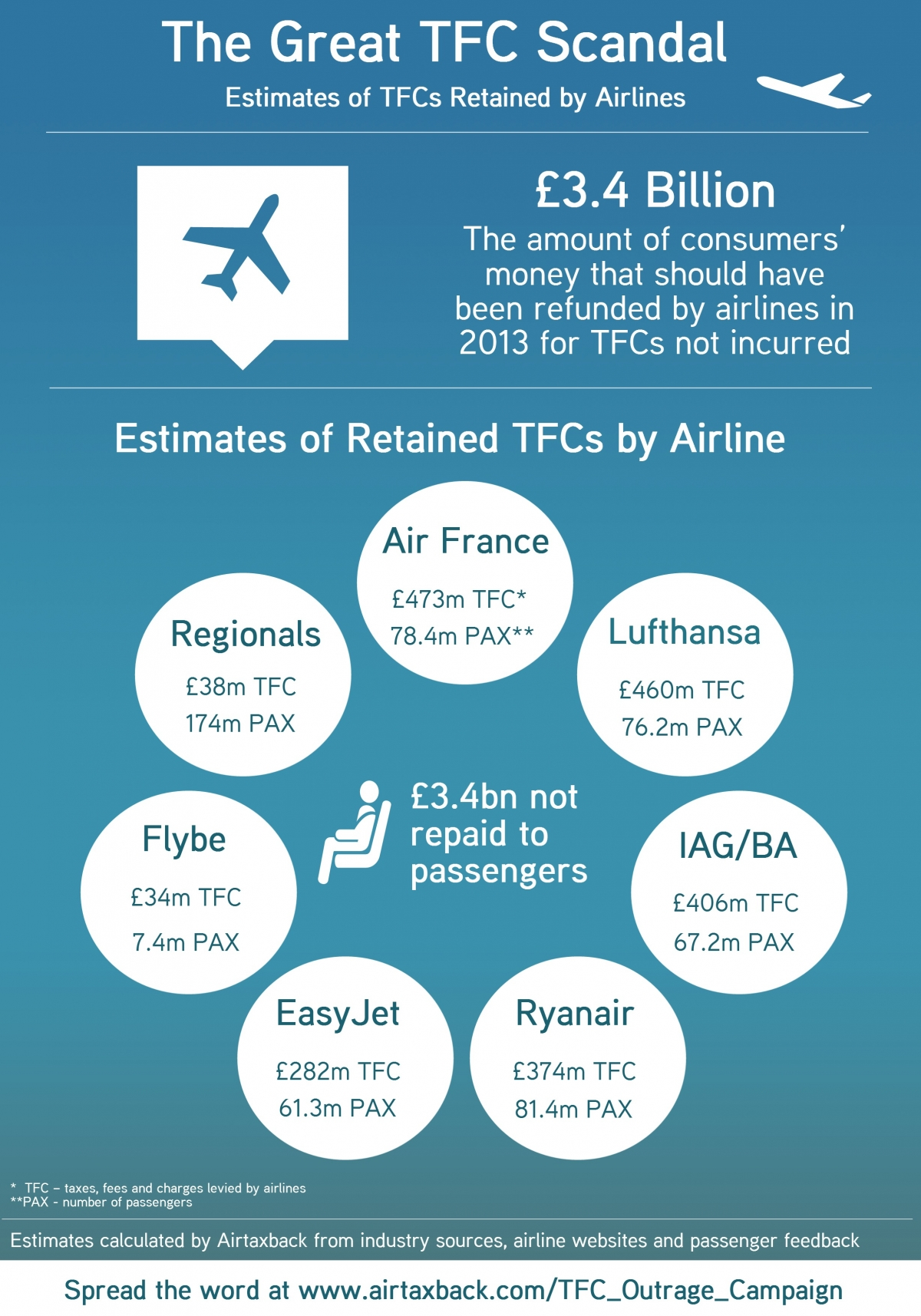 European Airlines Hold £3.4bn in Unpaid Passengers' Taxes and Charges in 2013