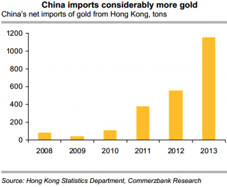 China Gold Imports From Hong Kong