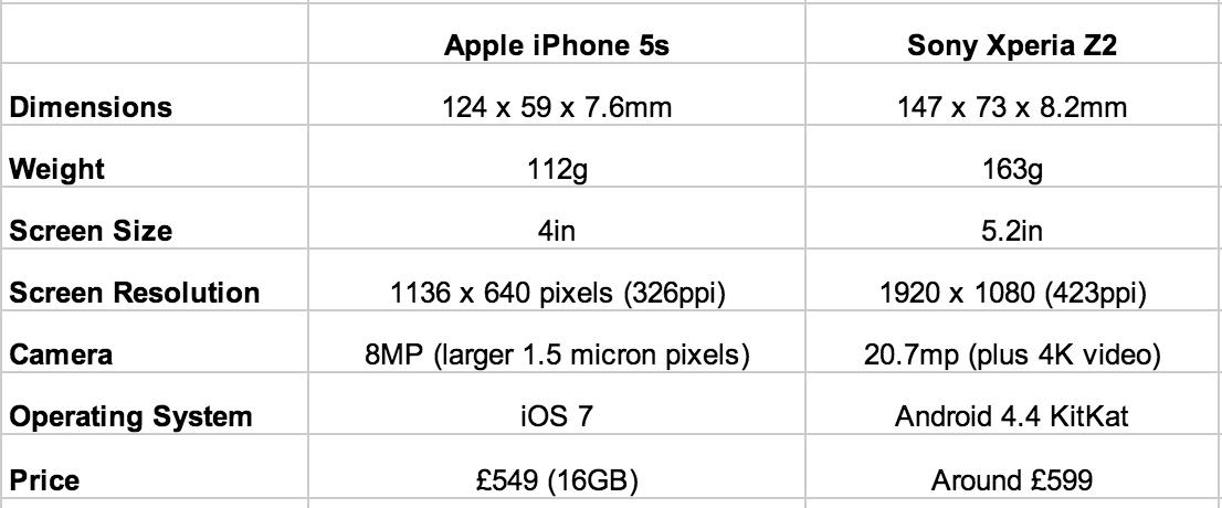 Sony Xperia Z2 vs iPhone 5s