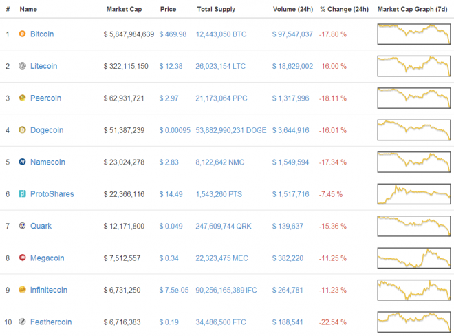 Cryptocurrencies Market Value Following Mt. Gox theft