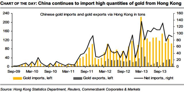 China's Gold Imports From Hong Kong