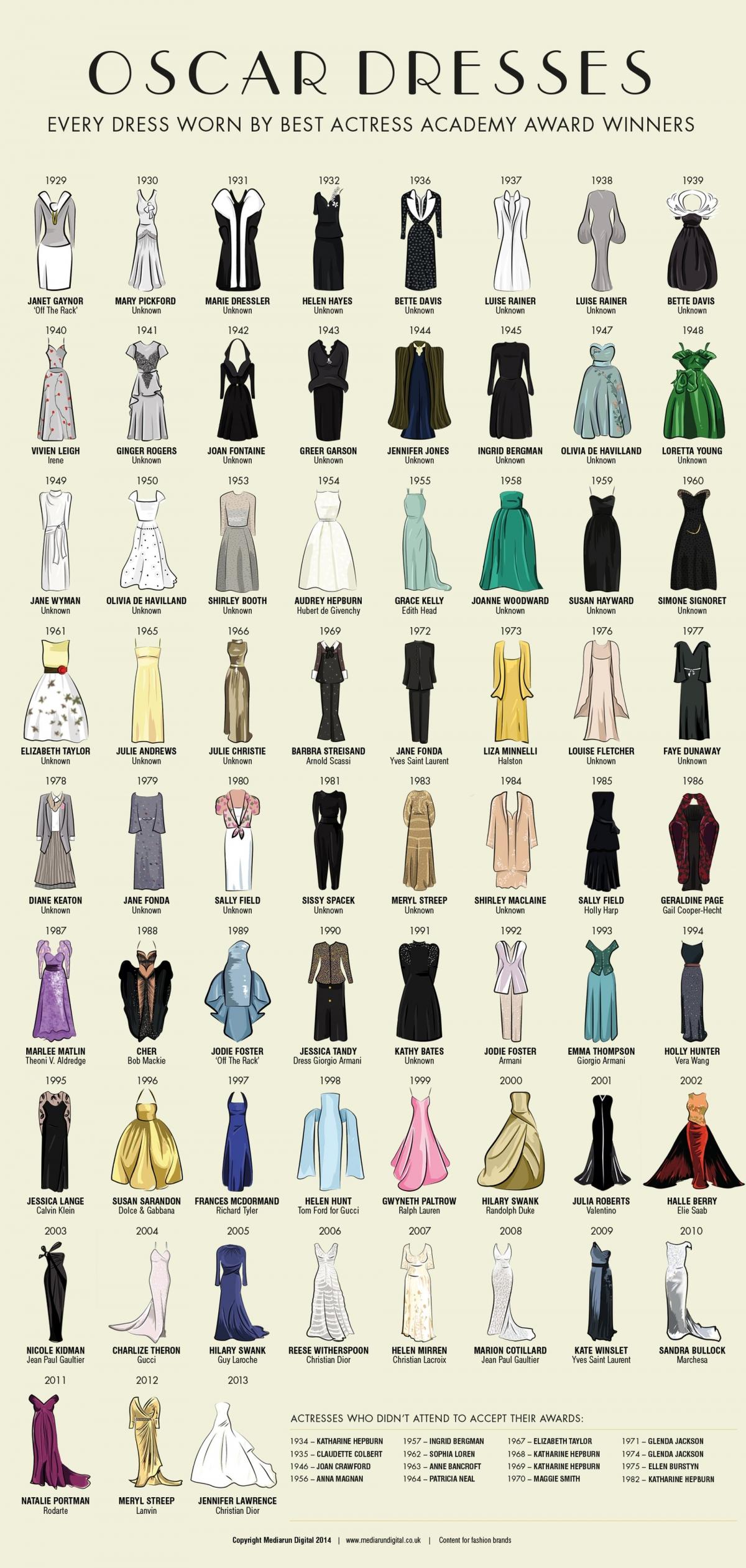 Dresses worn by Best Actress Oscar Winners since 1929