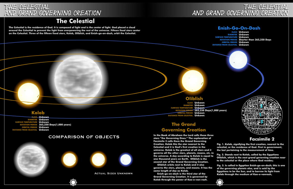 A Mormon diagram explaining Kolob, the closest planet to the throne of God