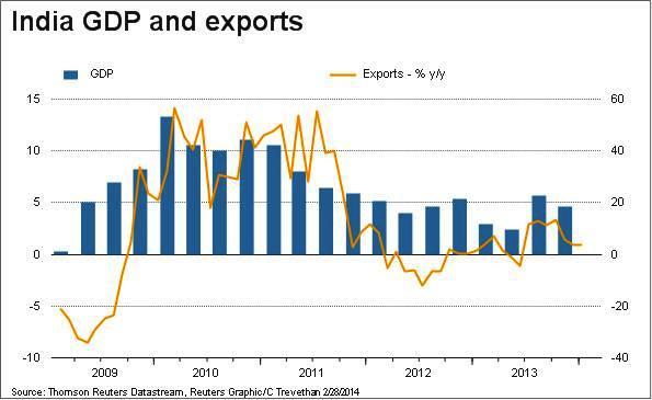 India GDP Versus Exports