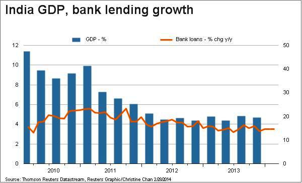 India GDP Versus Bank Lending Growth