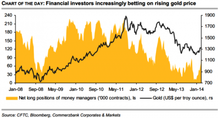 Gold Bets
