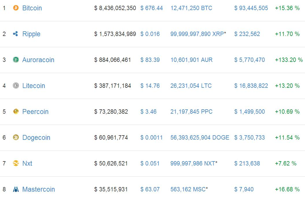 Cryptocurrency value 4 March