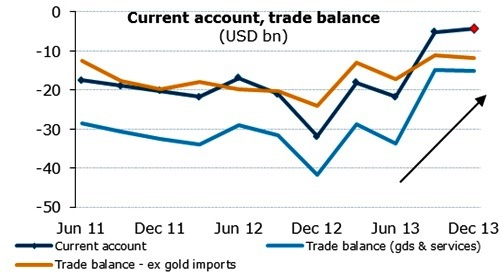India's Current Account Trade Balance