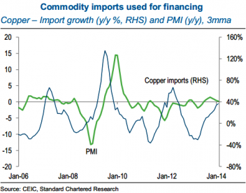 China's Copper Imports