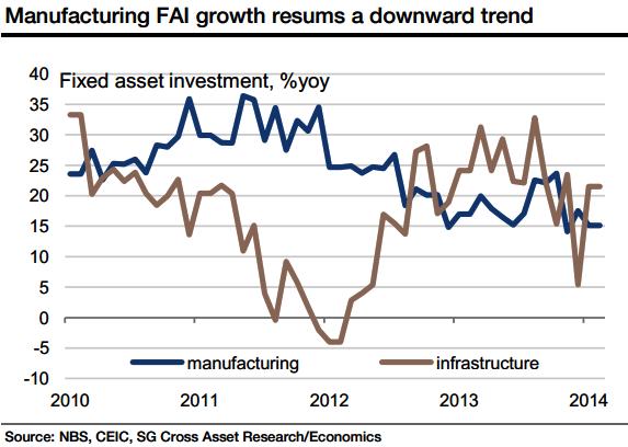 China Manufacturing FAI