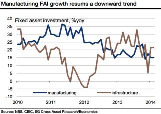 China Manufacturing FAI.
