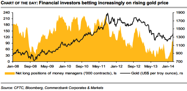 Investors Bet on Rising Gold Prices