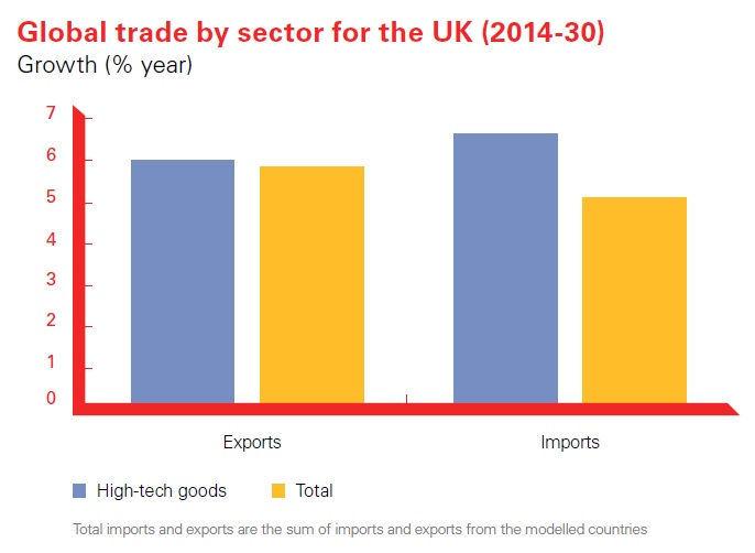 UK Tech Exports to Drive 15 Years of Bumper Trade Growth: FIGURE 1