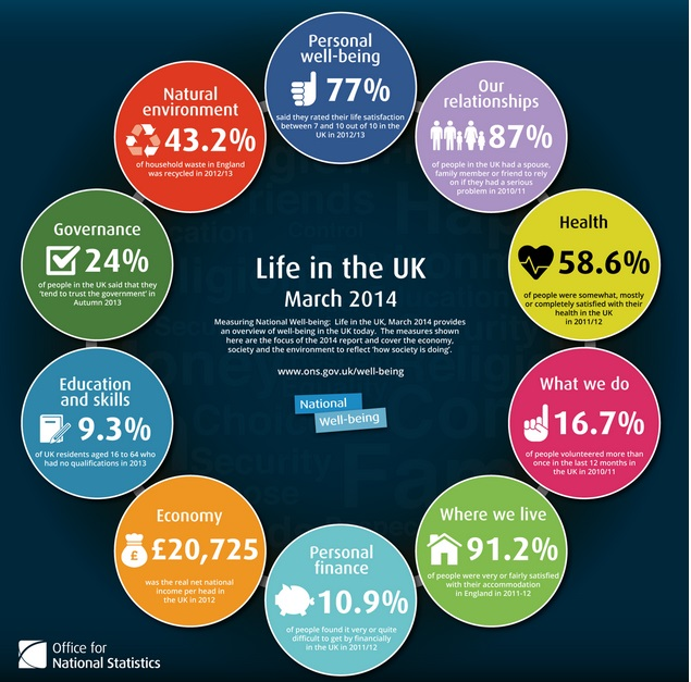 Wellbeing Infographic