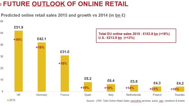 British Online Retail Sales to Hit £45bn in 2014 - Figure 1