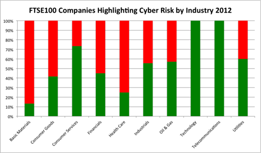 Has Cyber Security Awareness Improved Among the Largest UK Businesses?