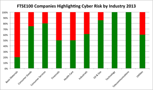 The graph below shows the 2012 and 2013 results side by side, broken down by industry.