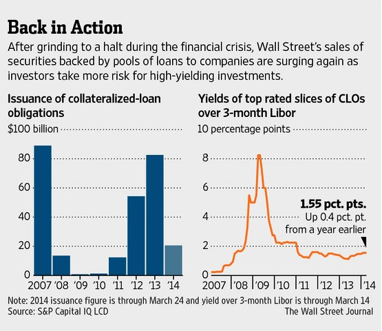 CLO Sales by Wall Street Banks