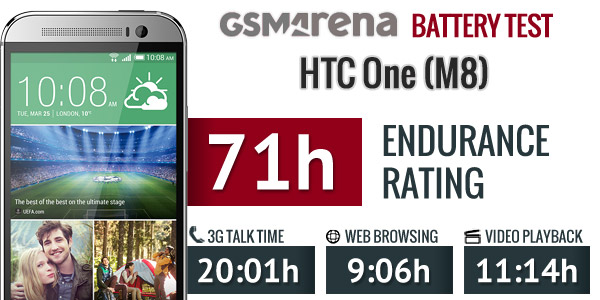 HTC One M8: Battery Life Benchmarks Reveal Excellent Endurance Rating