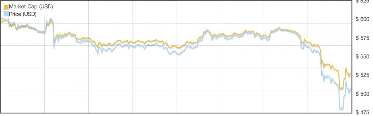 Bitcoin Coin Price graph