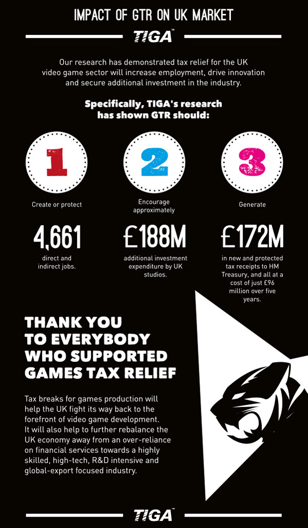 tiga gtr tax relief on industry